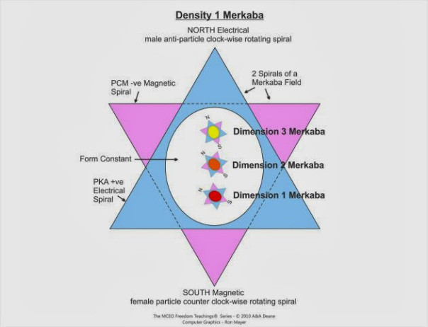 simple-densty-merkaba-with-three-three-dimension-merkabas-inside1